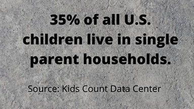 35% of US children live in single parent households